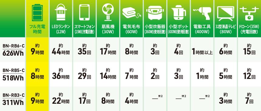 使用機器への給電回数・使用時間の目安